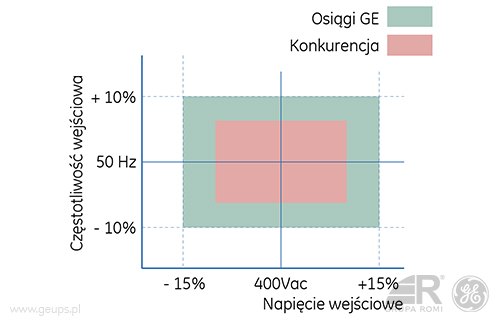 ge_sg_wykres_3_geups