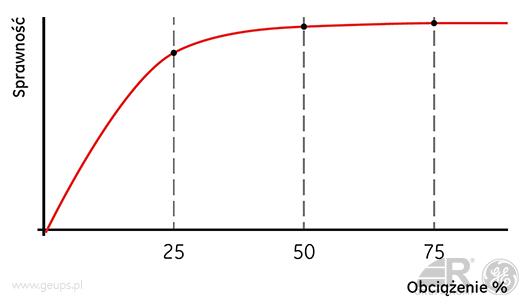 ge_sg_wykres_7_geups