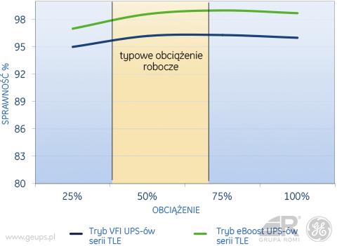tle_obciazenie_typowe_wykres_1_geups