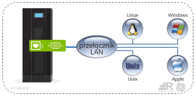 Rozwiązania programowe i łączności